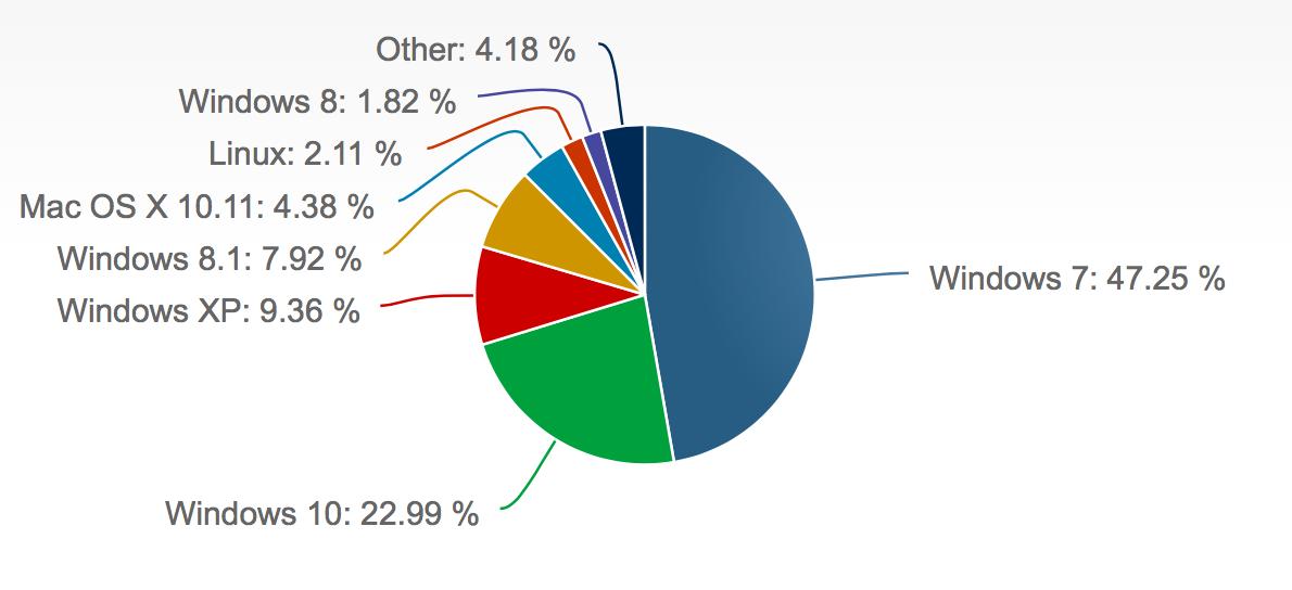 Sistemi operativi desktop in agosto 2016, fonte Netmarketshare