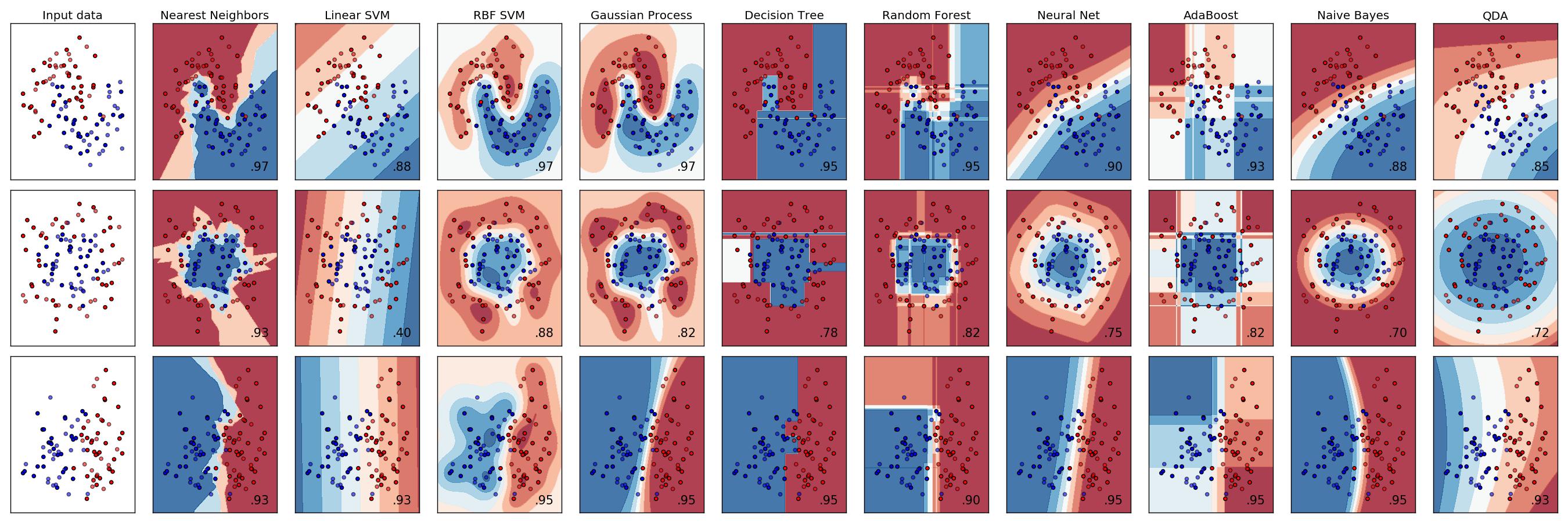 Visualizzazioni di dati con scikit-learn