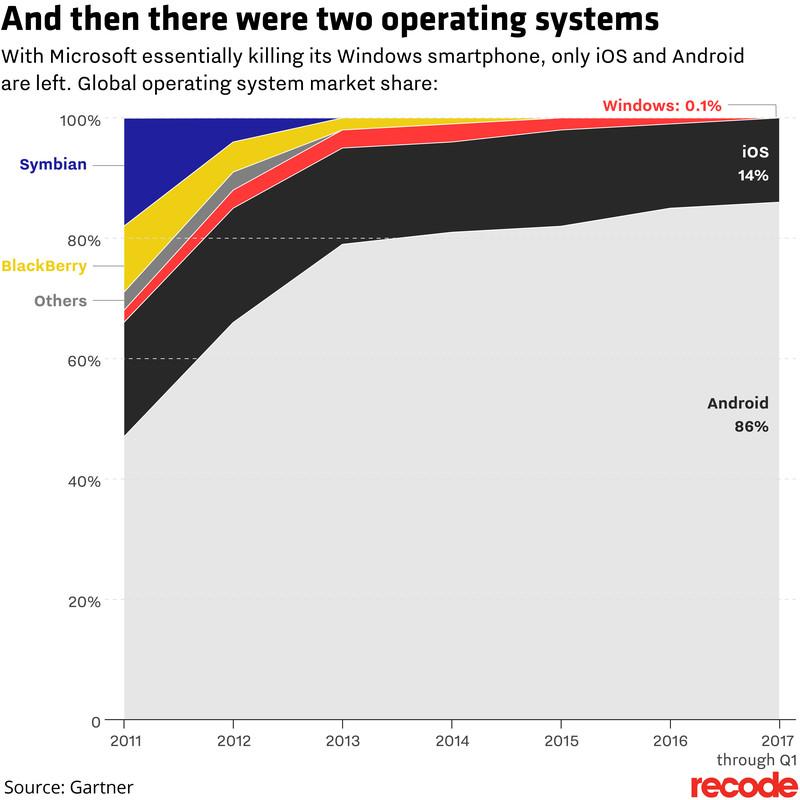 Quote di mercato dei sistemi operativi mobile secondo Gartner (fonte: Recode)