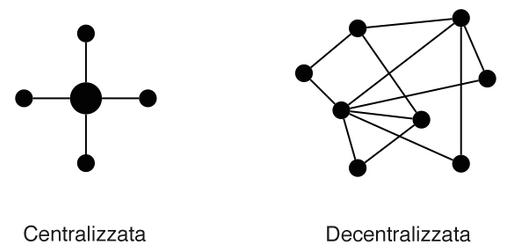 Le reti decentralizzate non hanno alcun punto di fallimento privilegiato