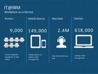 IBM contro l'abitudine