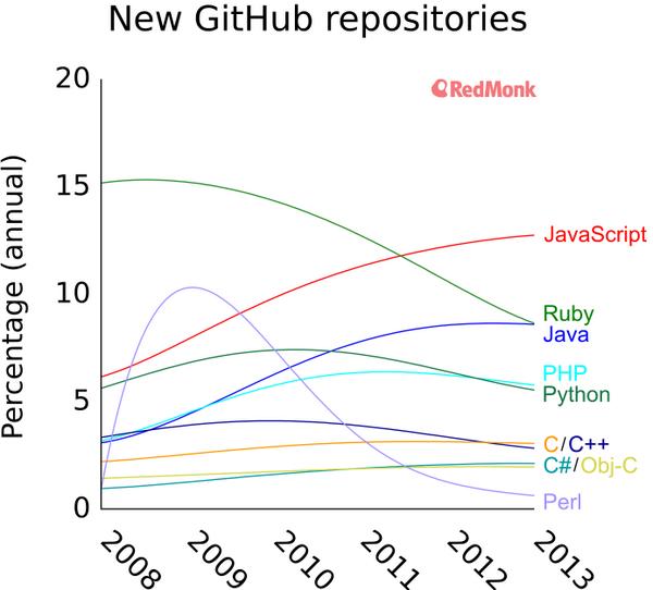 Grafico del numero di progetti, per anno e per linguaggio di programmazione. Dal 2013, JavaScript svetta al primo posto.